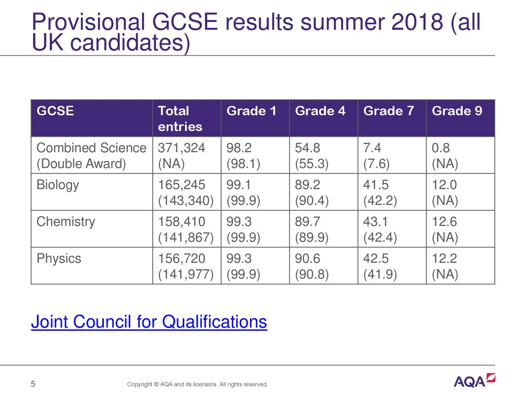 GCSE Science: Awarding and outcomes explored - ppt download