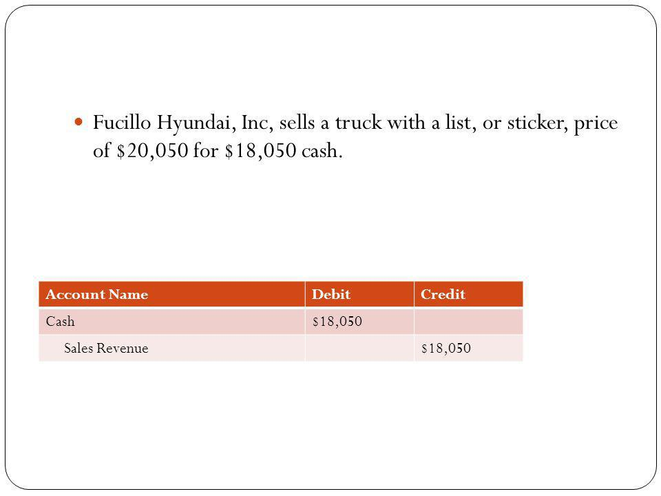 Fucillo Hyundai, Inc, sells a truck with a list, or sticker, price of $20,050 for $18,050 cash.