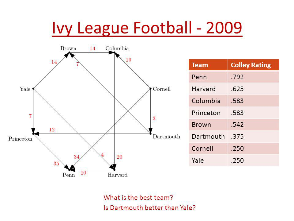 Ivy League Football - 2009 Team Colley Rating Penn .792 Harvard .625