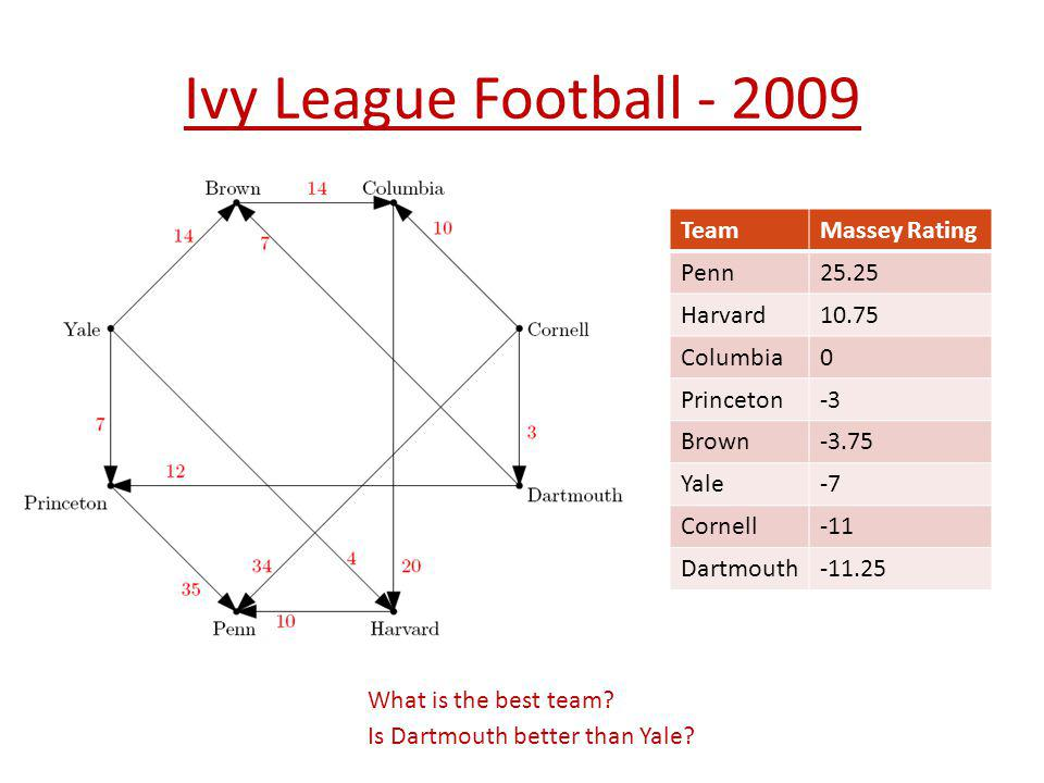 Ivy League Football - 2009 Team Massey Rating Penn 25.25 Harvard 10.75