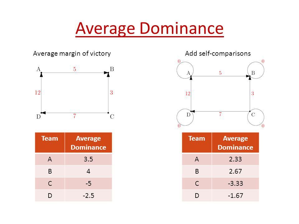 Average Dominance Average margin of victory Add self-comparisons Team