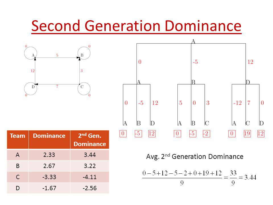 Second Generation Dominance