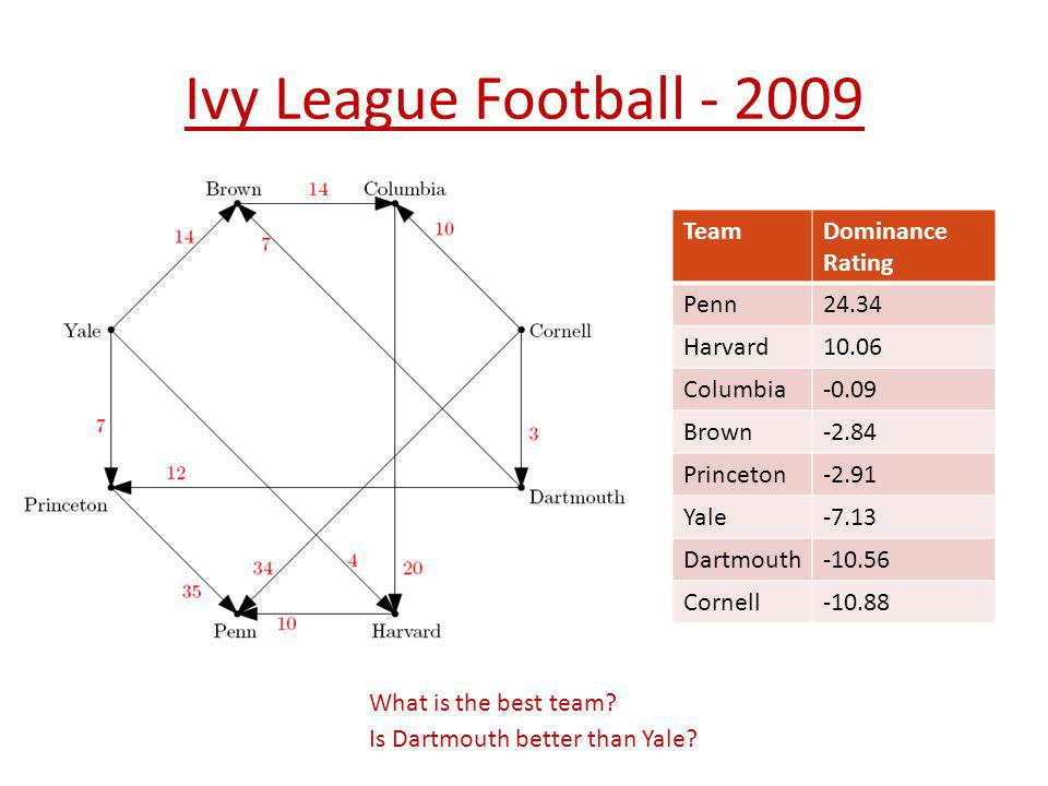 Ivy League Football - 2009 Team Dominance Rating Penn 24.34 Harvard