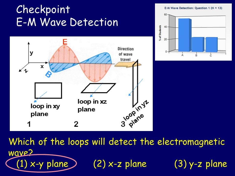 Checkpoint E-M Wave Detection