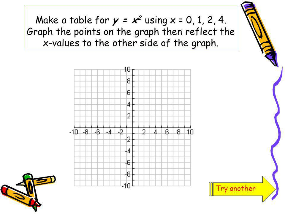 Make a table for y = x2 using x = 0, 1, 2, 4