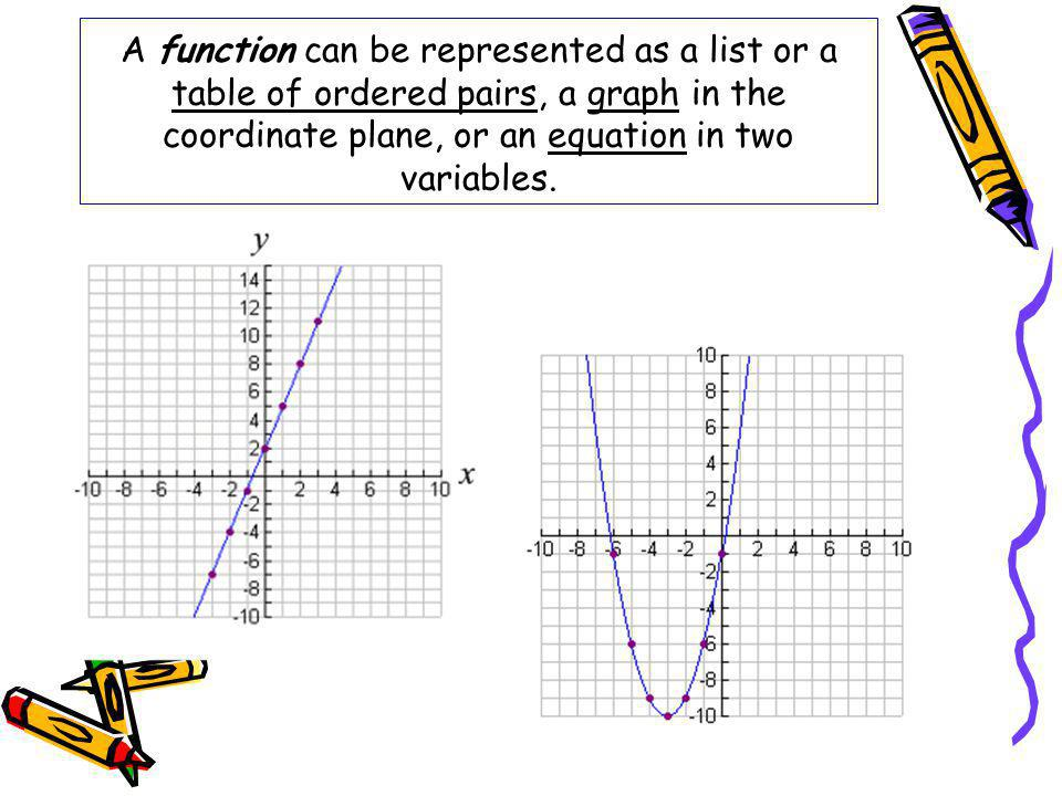 A function can be represented as a list or a table of ordered pairs, a graph in the coordinate plane, or an equation in two variables.