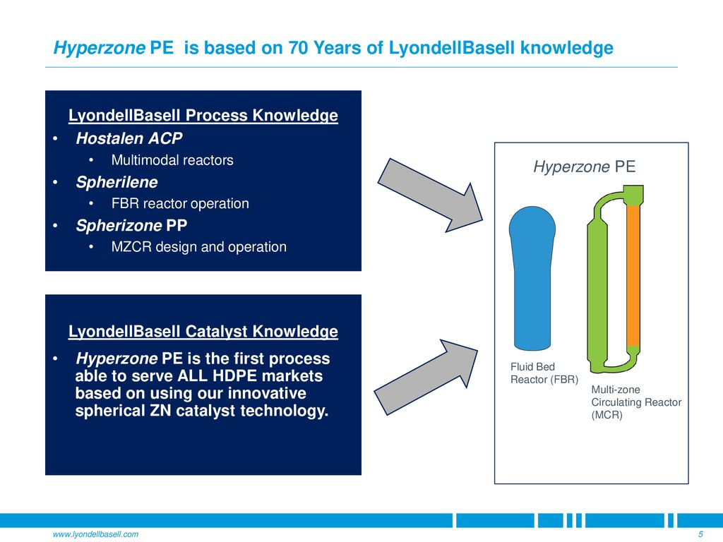 Hyperzone PE Process Technology - ppt download