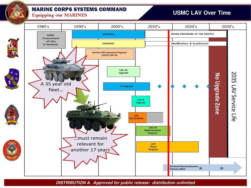 USMC+LAV+Over+Time.jpg