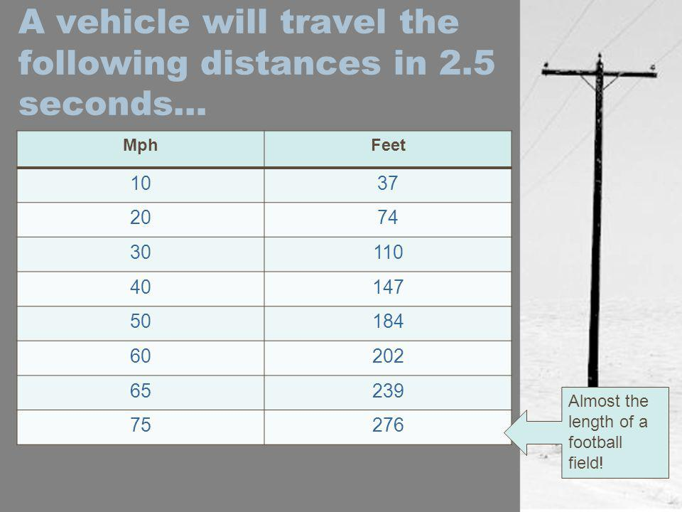A vehicle will travel the following distances in 2.5 seconds…