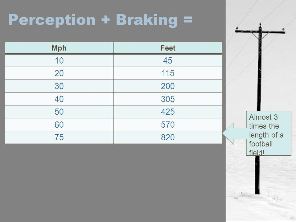 Perception + Braking = Mph. Feet. 10. 45. 20. 115. 30. 200. 40. 305. 50. 425. 60. 570.
