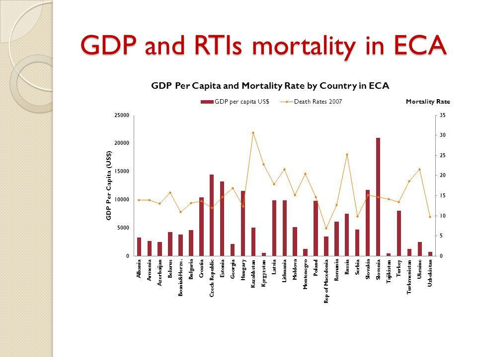 GDP and RTIs mortality in ECA