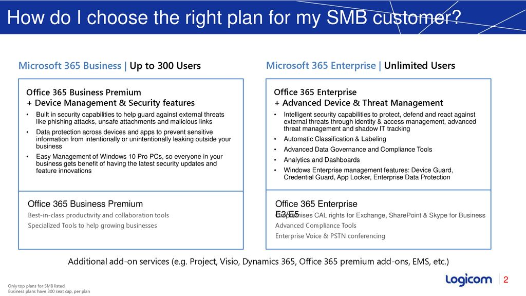 Licensing Microsoft 365 Business - ppt download