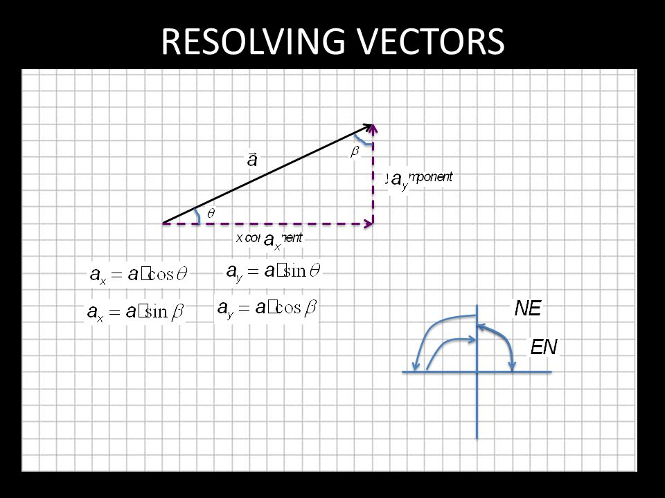 RESOLVING VECTORS