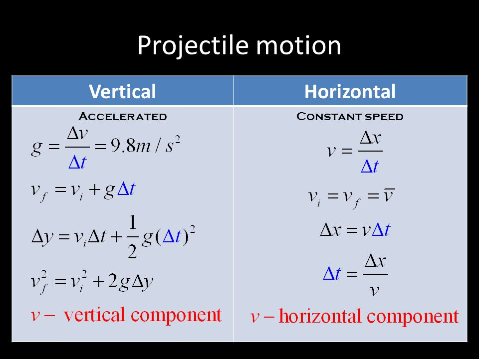 Projectile motion Vertical Horizontal Accelerated Constant speed