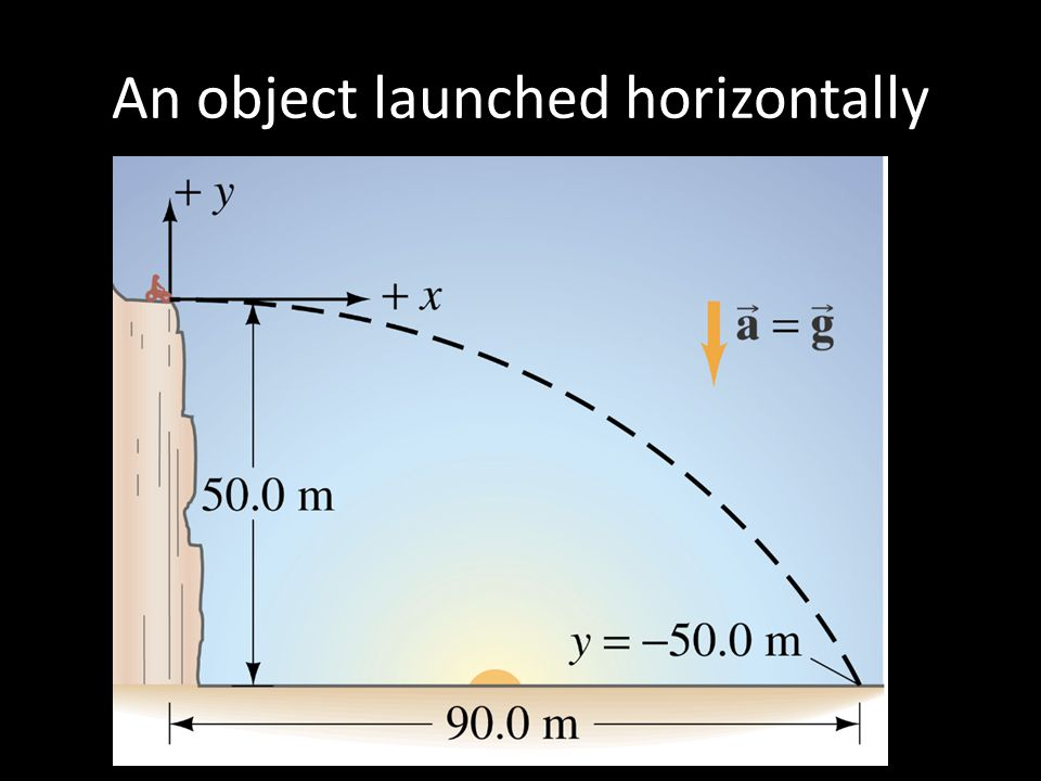 An object launched horizontally