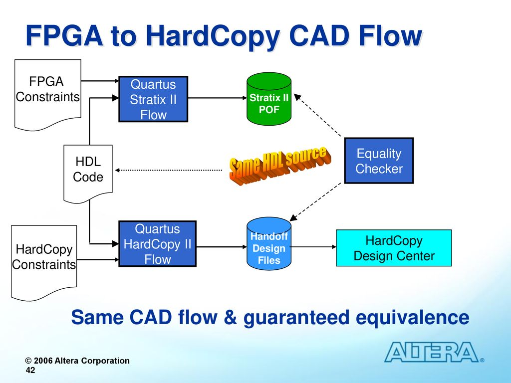 FPGAs and Structured ASICs Overview & Research Challenges - ppt download