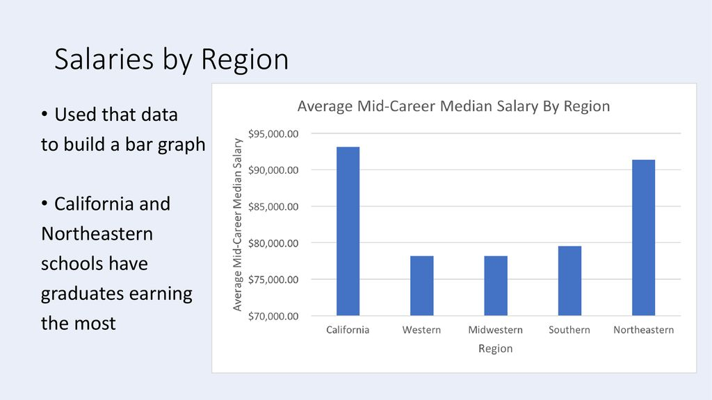Where it Pays to Attend College - ppt download