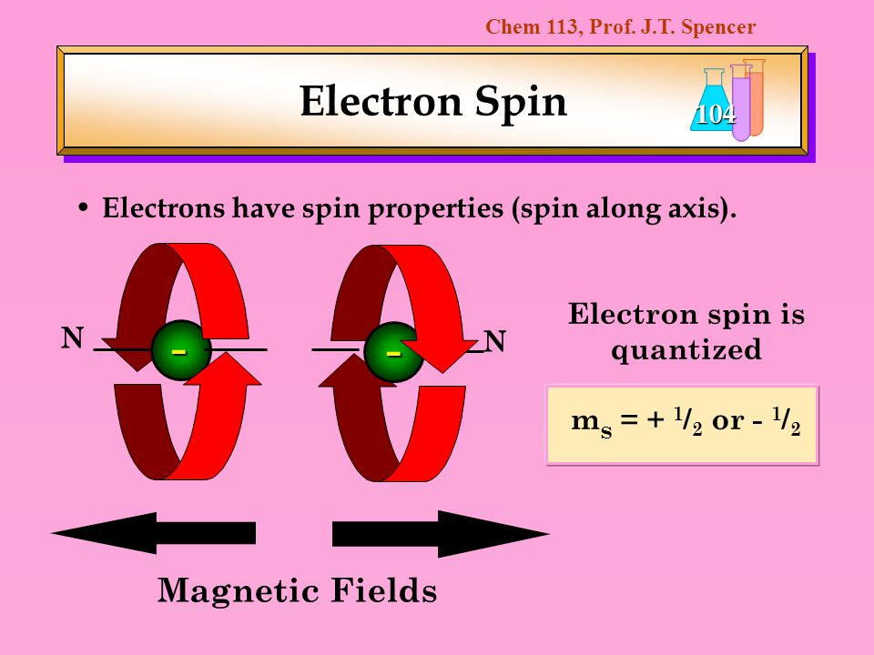 Electron spin is quantized