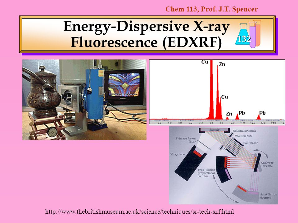 Energy-Dispersive X-ray Fluorescence (EDXRF)