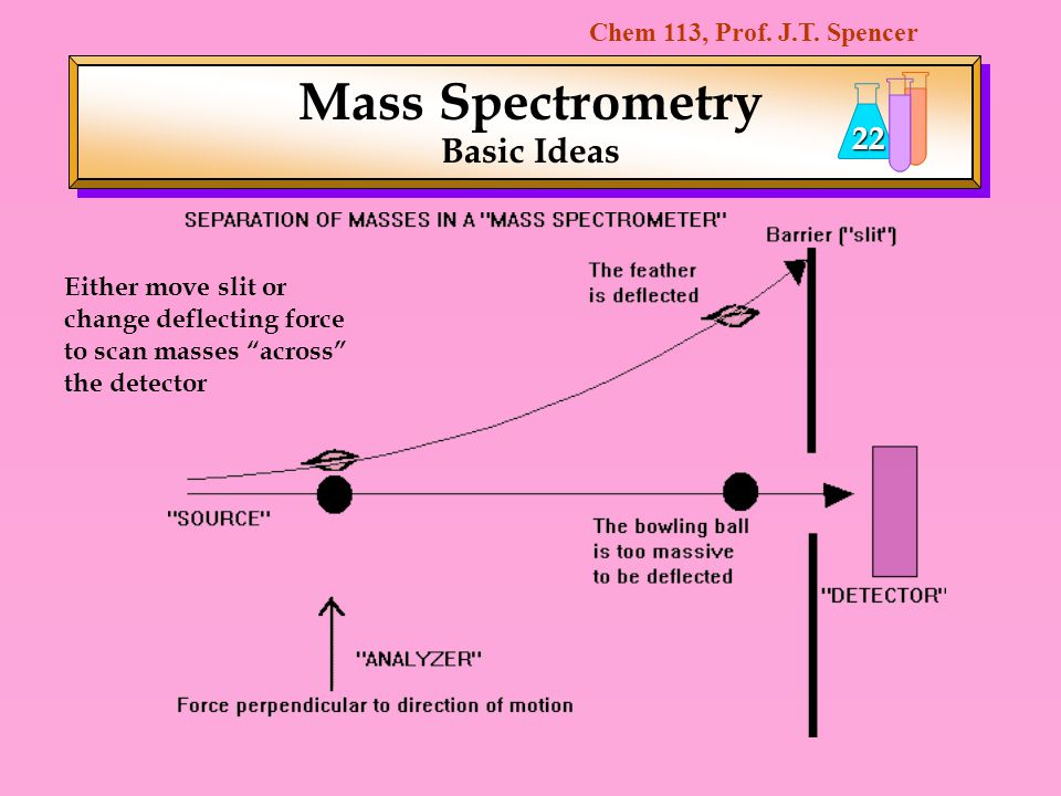Mass Spectrometry Basic Ideas