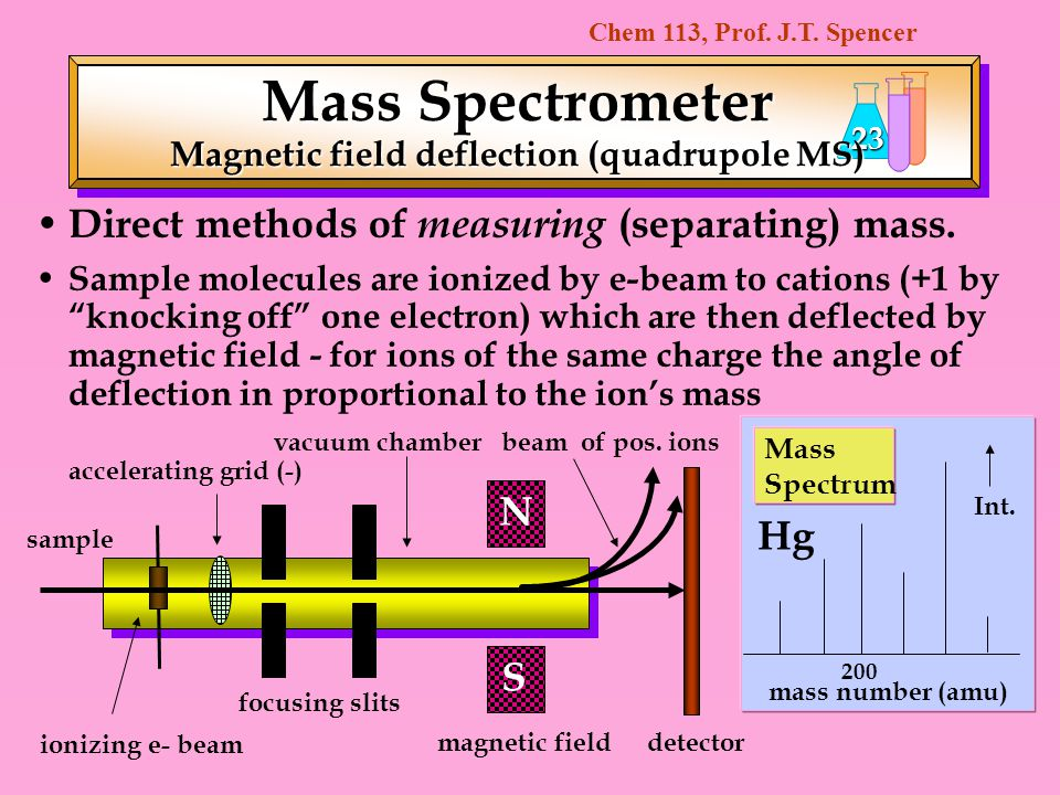 Magnetic field deflection (quadrupole MS)
