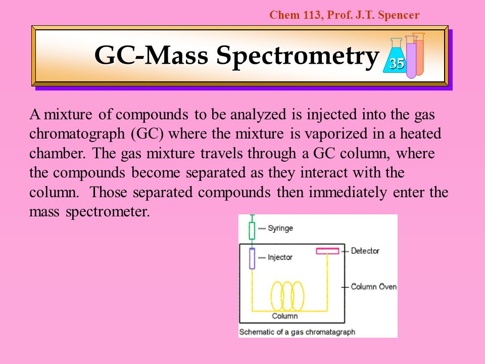 GC-Mass Spectrometry