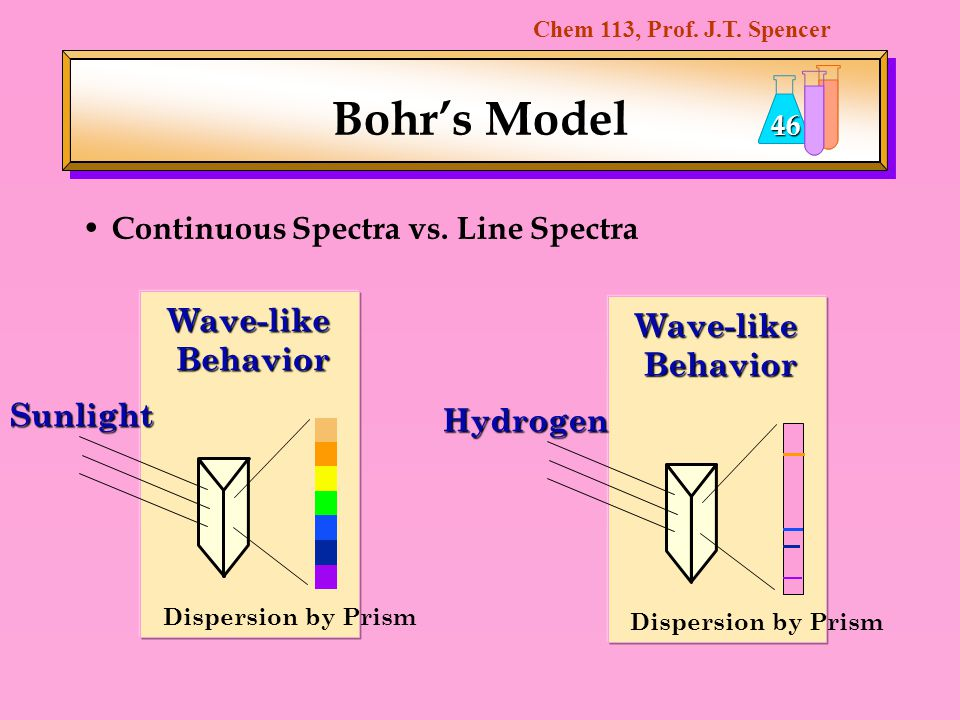 Bohr's Model Continuous Spectra vs. Line Spectra Wave-like Wave-like