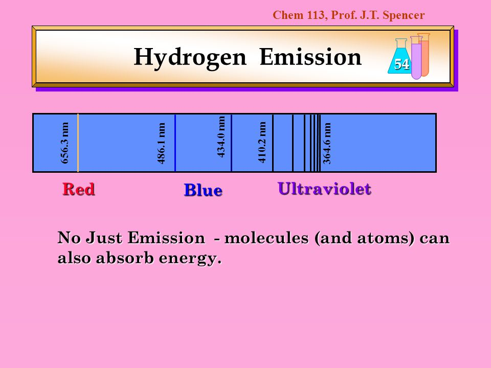 Hydrogen Emission Red Blue Ultraviolet