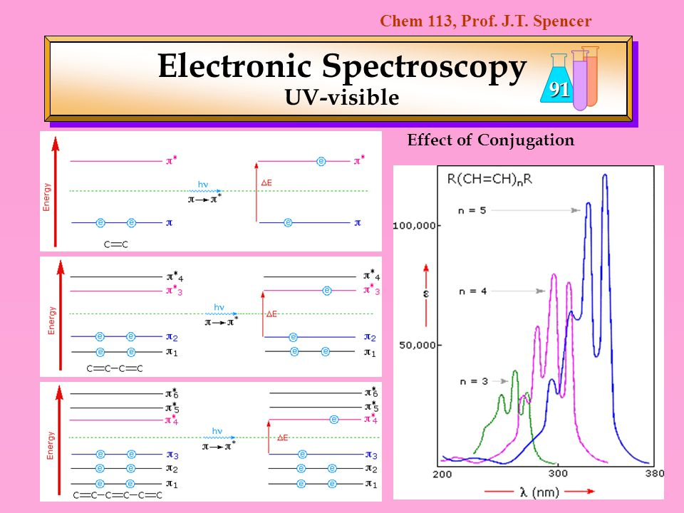 Electronic Spectroscopy UV-visible