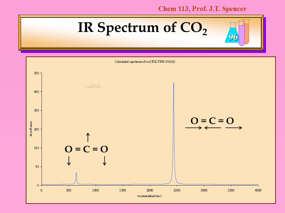 IR Spectrum of CO2 O = C = O O = C = O