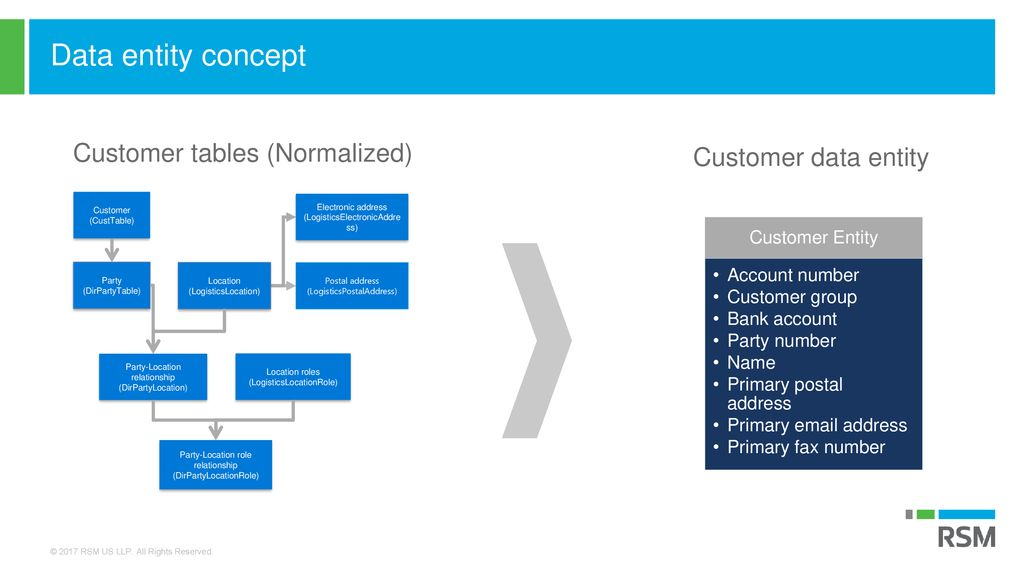Data Management Microsoft Dynamics 365 for Finance and Operations