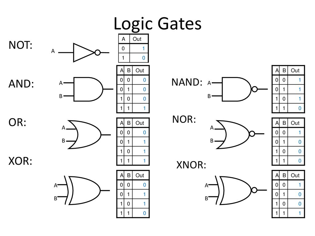 And Or Nand Nor Xor Xnor gates and logic: from transistors to logic gates and logic
