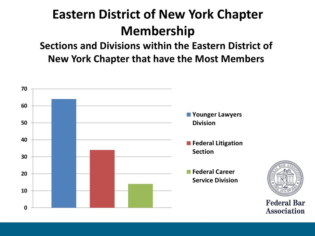 Eastern District of New York Chapter - ppt download