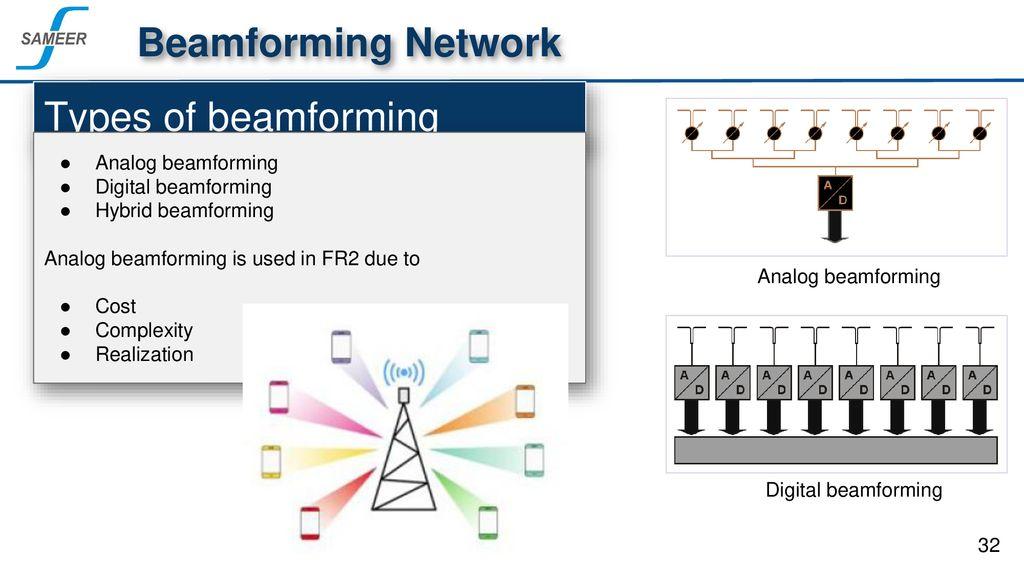 Digital Beamforming