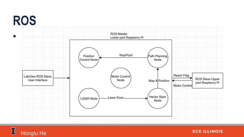 ECE445 – Senior Design | Group ppt download