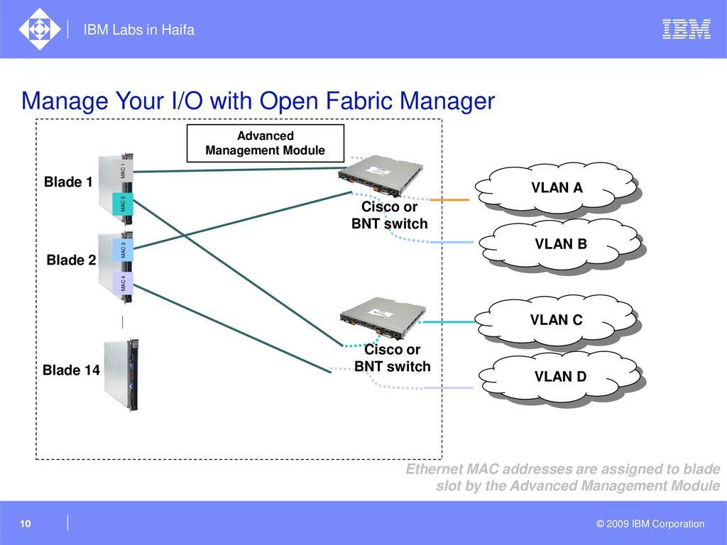 BladeCenter Open Fabric Manager (BOFM) - ppt download