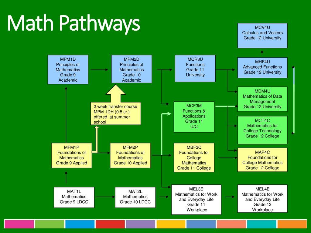 Pathways Presentation - ppt download