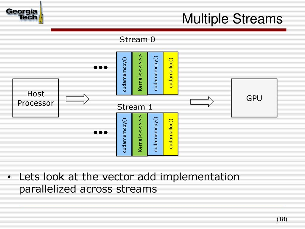 CUDA Execution Model – III Streams and Events - ppt download
