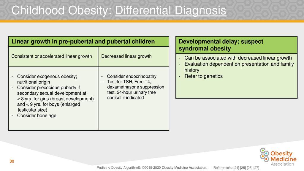 Pediatric Obesity Algorithm Ppt Download
