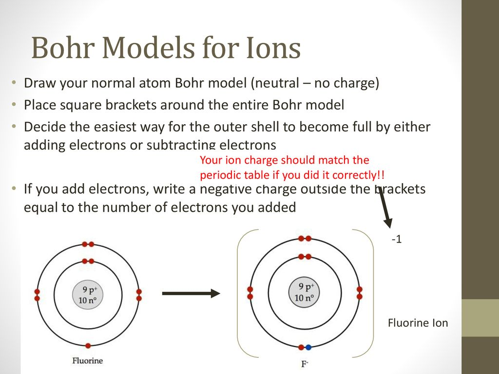 19 bohr models for ions draw your normal atom bohr model