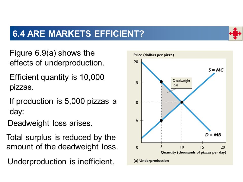 6.4 ARE MARKETS EFFICIENT Figure 6.9(a) shows the effects of underproduction. Efficient quantity is 10,000 pizzas.