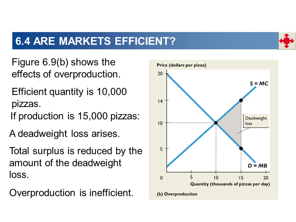 6.4 ARE MARKETS EFFICIENT Figure 6.9(b) shows the effects of overproduction. Efficient quantity is 10,000 pizzas.