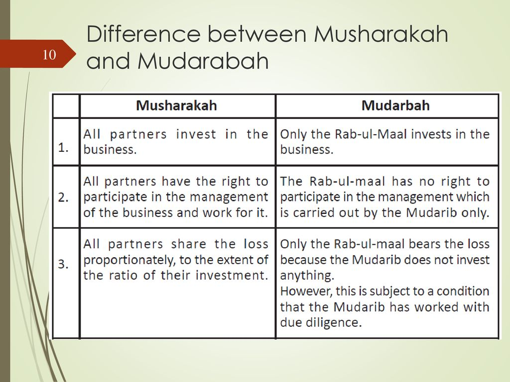 Difference between musharakah and mudarabah investment cryoprecipitated ahf pooled investment