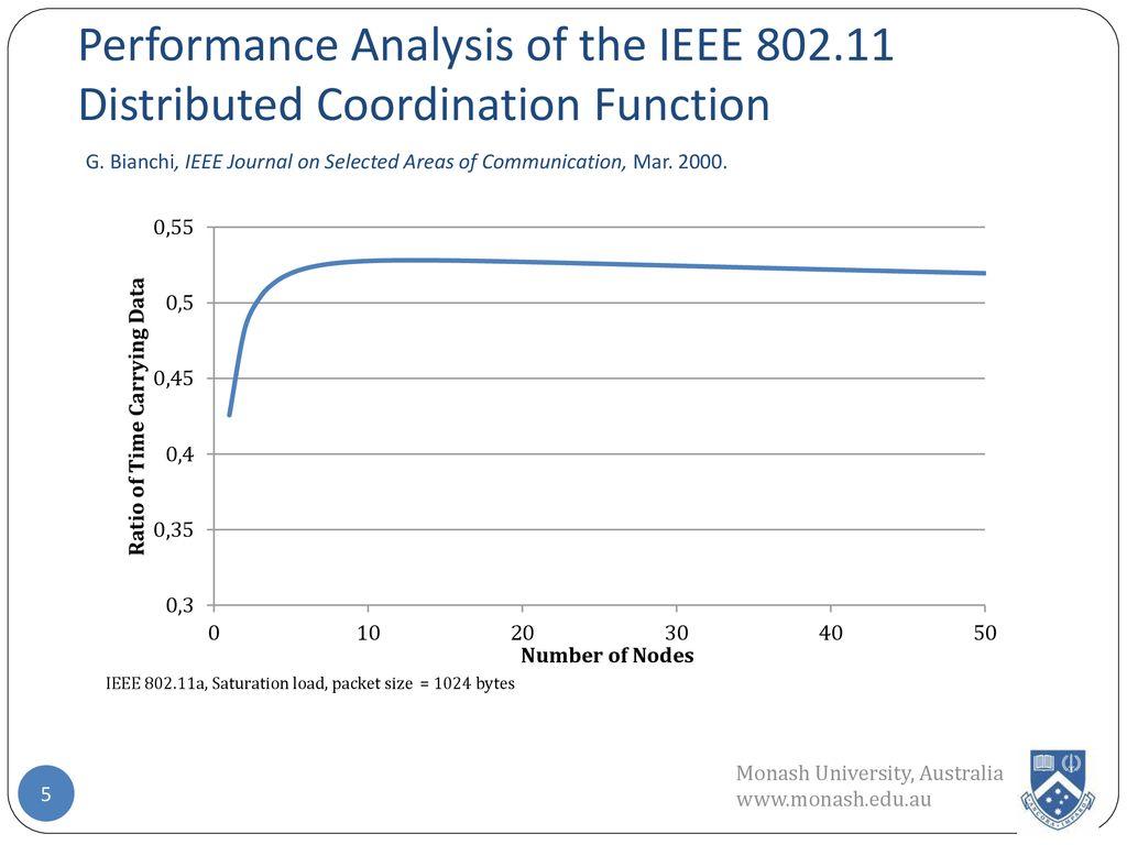 Enhanced IEEE by Integrating Multiuser Dynamic OFDMA - ppt