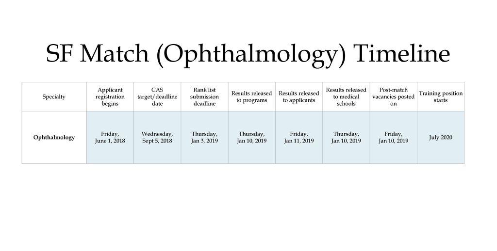 Ophthalmology Step 1 Score 2019