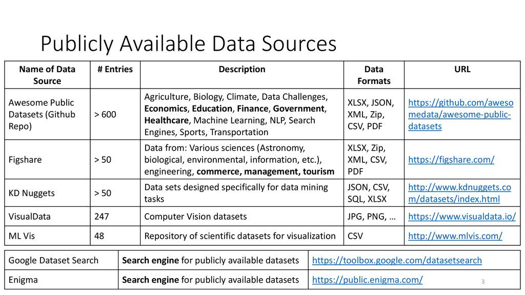 Publicly Available Data Sources (Free) - ppt download