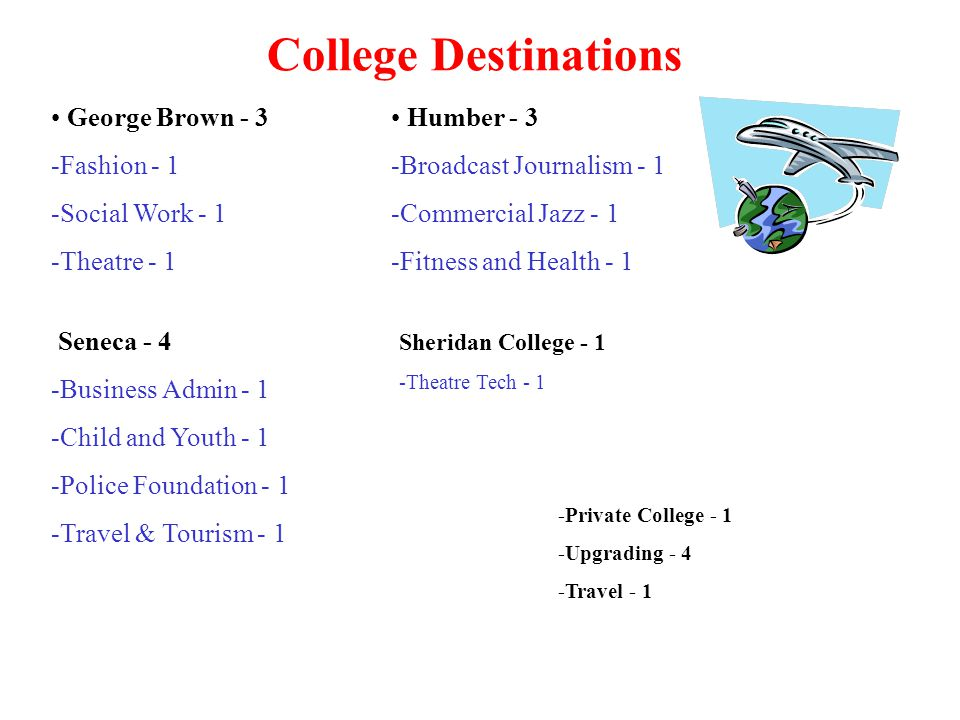 College Destinations George Brown - 3 Fashion - 1 Social Work - 1