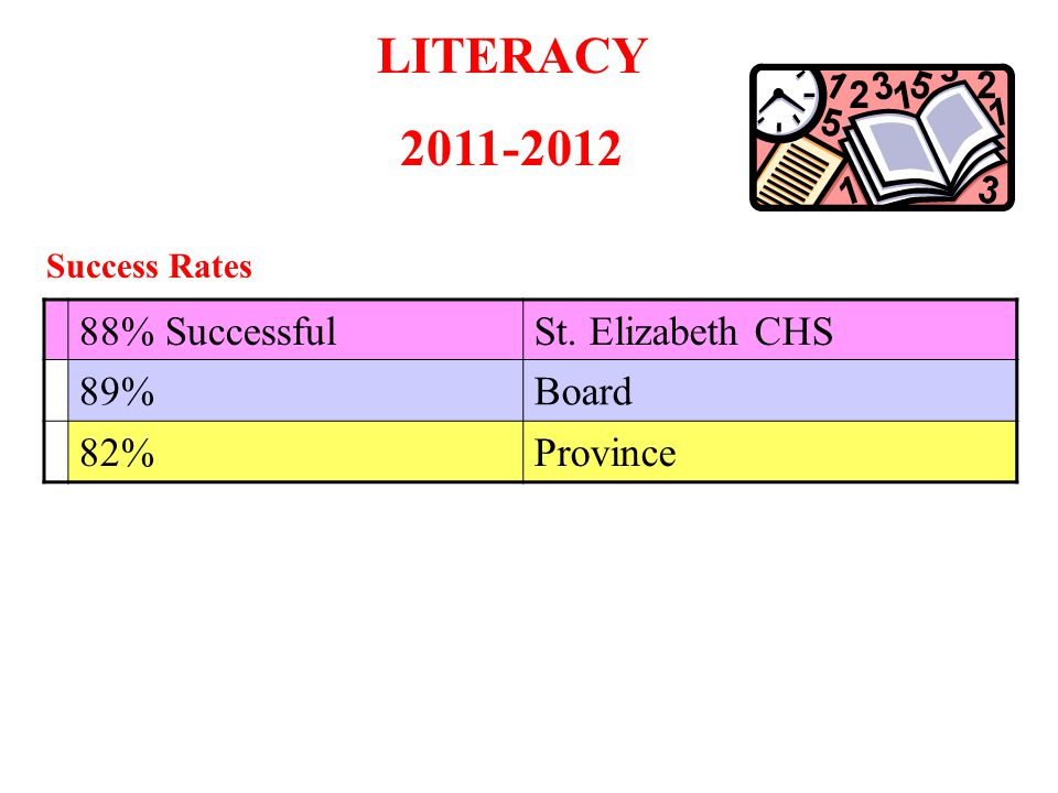 LITERACY 2011-2012 88% Successful St. Elizabeth CHS 89% Board 82%