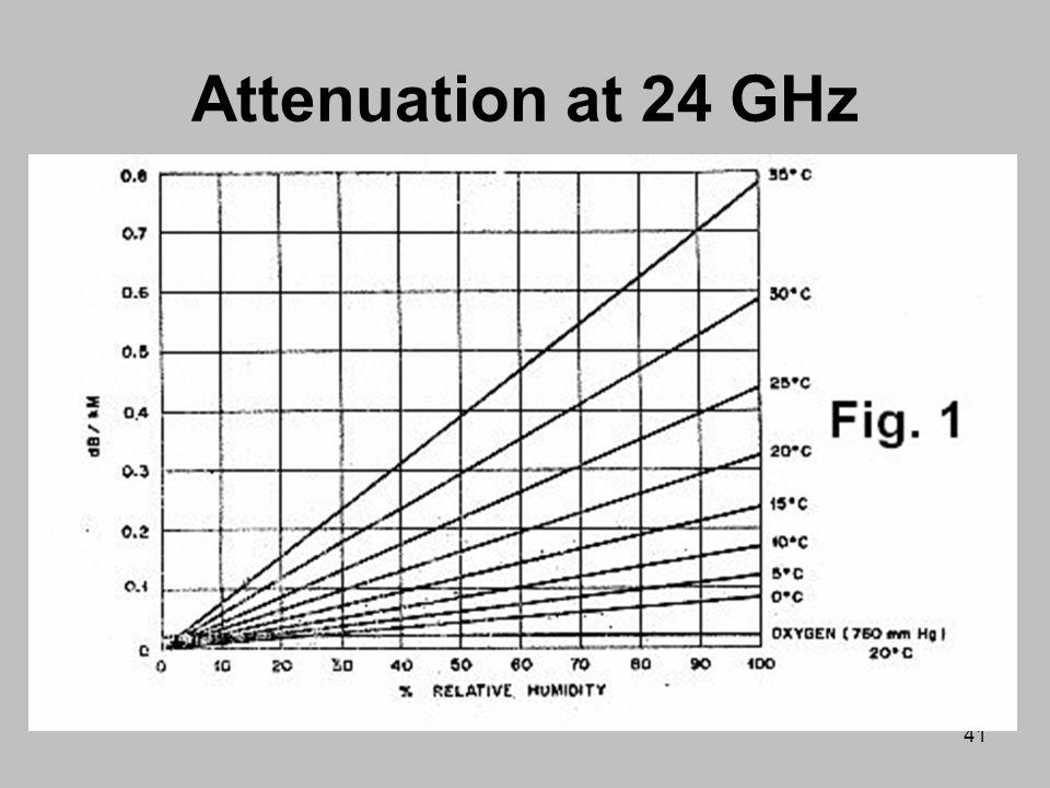 Attenuation at 24 GHz