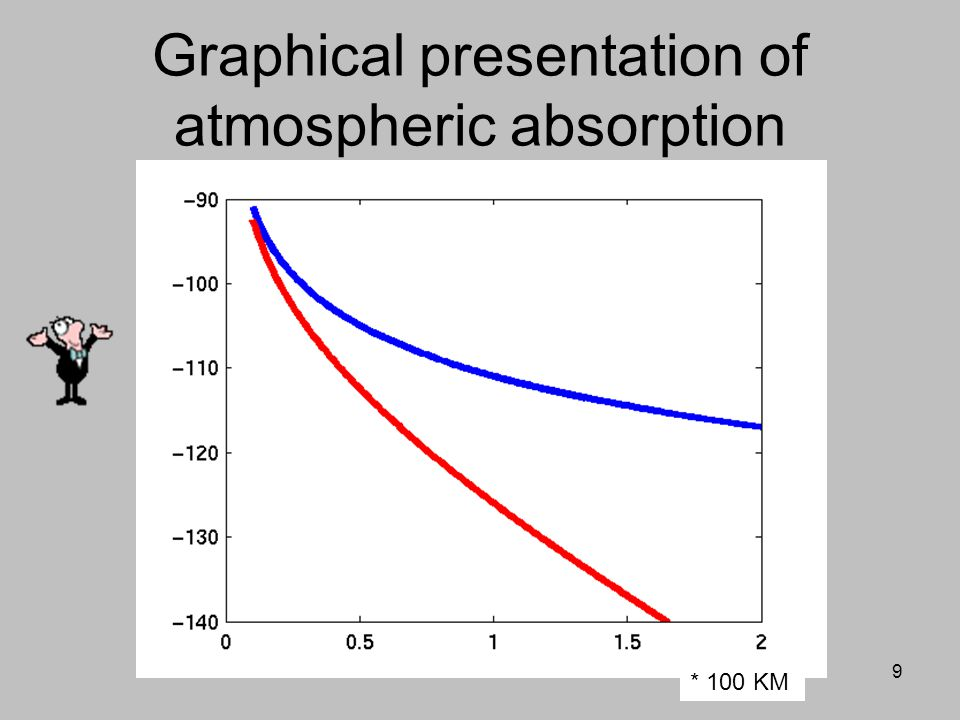 Graphical presentation of atmospheric absorption